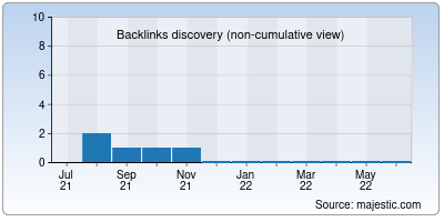 backlinks of seolondon.org