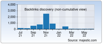 Majestic Backlink History Chart for serbia-in.com