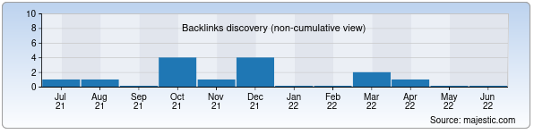 Referring Domains Discovery Chart from Majestic SEO for setki.uz