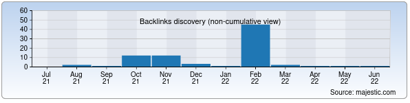 Referring Domains Discovery Chart from Majestic SEO for sevara.uz