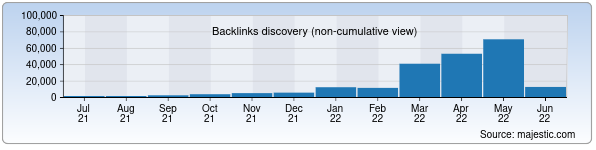 Referring Domains Discovery Chart from Majestic SEO for sevimlitv.uz