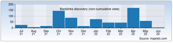 Referring Domains Discovery Chart from Majestic SEO for sgktn.gov.uz