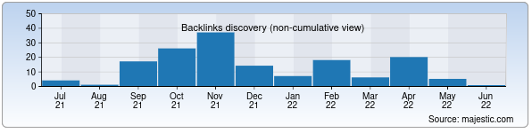 Referring Domains Discovery Chart from Majestic SEO for sgktn.uz