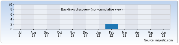 Referring Domains Discovery Chart from Majestic SEO for sh.uz