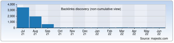 Referring Domains Discovery Chart from Majestic SEO for shahar.uz