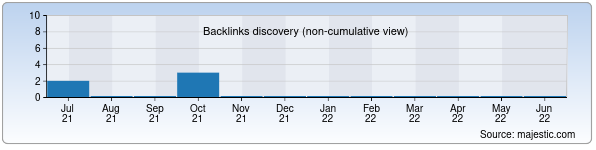 Referring Domains Discovery Chart from Majestic SEO for shahriyor-tour.uz