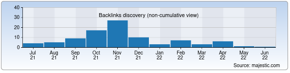 Referring Domains Discovery Chart from Majestic SEO for sharh.uz