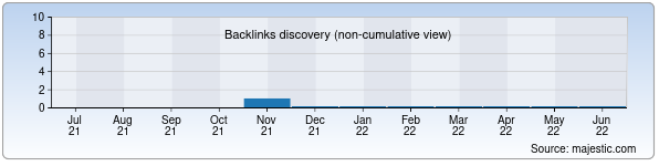 Referring Domains Discovery Chart from Majestic SEO for sharqmebel.uz