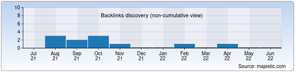 Referring Domains Discovery Chart from Majestic SEO for sharqshunos.uz