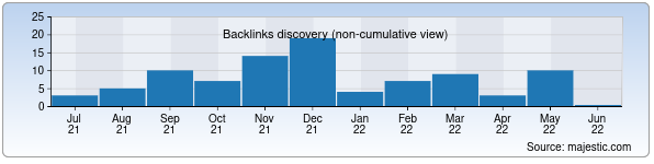 Referring Domains Discovery Chart from Majestic SEO for sharqtaronalari.uz