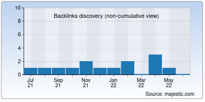 backlinks of sherulz.net