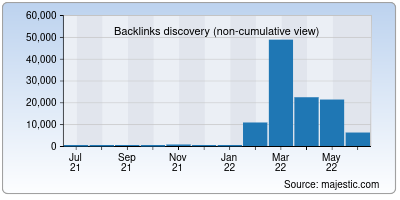 backlinks of shgb.co.in