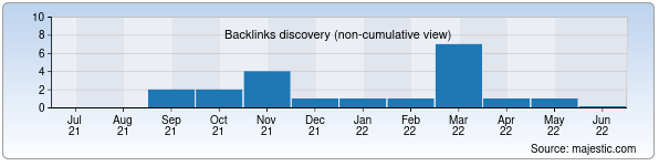 Referring Domains Discovery Chart from Majestic SEO for shifo.uz