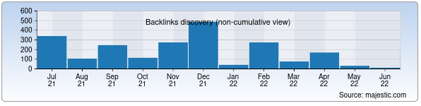 Referring Domains Discovery Chart from Majestic SEO for shkola13.uz