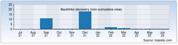 Referring Domains Discovery Chart from Majestic SEO for shkola263.zn.uz