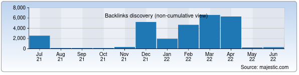 Referring Domains Discovery Chart from Majestic SEO for shopbop.uz