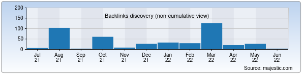 Referring Domains Discovery Chart from Majestic SEO for shou-biznes.uz