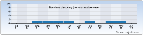 Referring Domains Discovery Chart from Majestic SEO for shovotistiqboli.uz