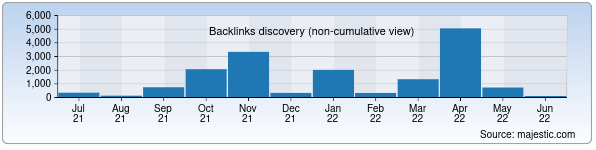 Referring Domains Discovery Chart from Majestic SEO for shox-med.uz