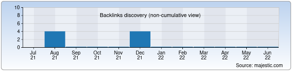 Referring Domains Discovery Chart from Majestic SEO for shukriyatextile.uz