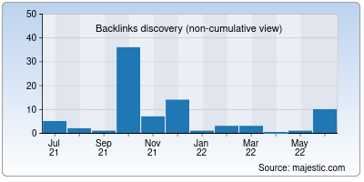 backlinks of shyamsharma.net