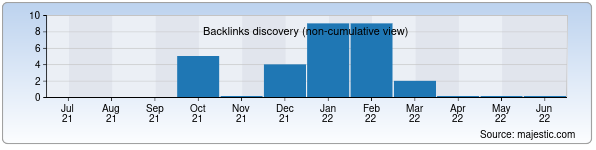Referring Domains Discovery Chart from Majestic SEO for sifatli.uz