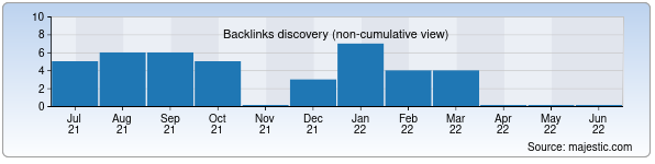 Referring Domains Discovery Chart from Majestic SEO for silktour.uz