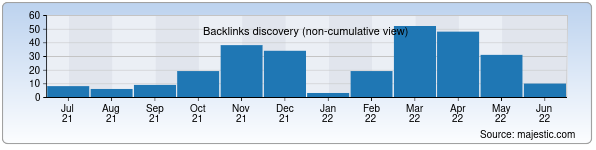 Referring Domains Discovery Chart from Majestic SEO for silkway.uz