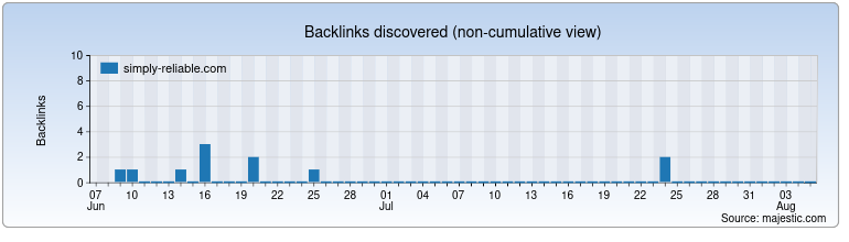 simply-reliable.com Backlink History Chart