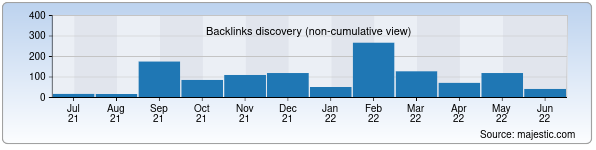 Referring Domains Discovery Chart from Majestic SEO for simus.uz