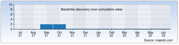 Referring Domains Discovery Chart from Majestic SEO for sirus.uz