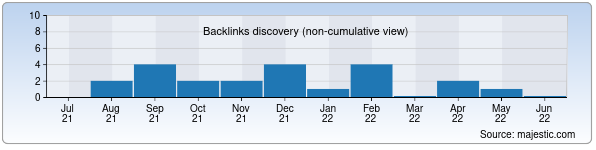 Referring Domains Discovery Chart from Majestic SEO for sites-uz.uz