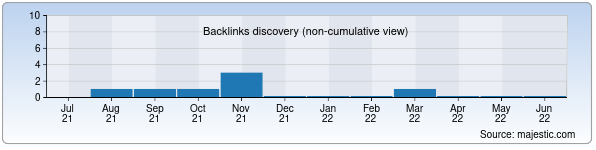 Referring Domains Discovery Chart from Majestic SEO for sixat-salomatlik.uz