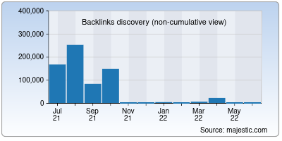 backlinks of size255.us