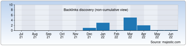 Referring Domains Discovery Chart from Majestic SEO for ska.uz