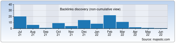 Referring Domains Discovery Chart from Majestic SEO for skif.uz