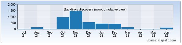 Referring Domains Discovery Chart from Majestic SEO for skm.uz