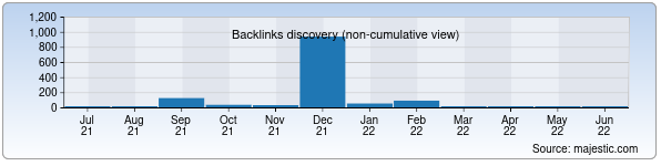 Referring Domains Discovery Chart from Majestic SEO for sks.uz