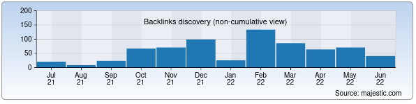 Referring Domains Discovery Chart from Majestic SEO for skyline.uz