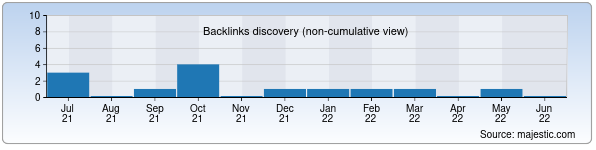 Referring Domains Discovery Chart from Majestic SEO for skymax.uz