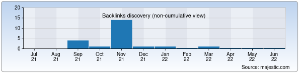 Referring Domains Discovery Chart from Majestic SEO for sling.uz
