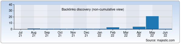 Referring Domains Discovery Chart from Majestic SEO for slovesnikgizatulina.zn.uz