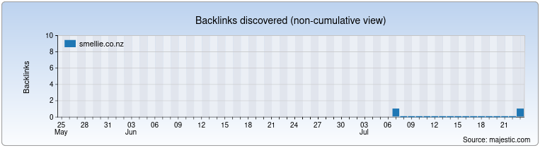 smellie.co.nz Backlink History Chart