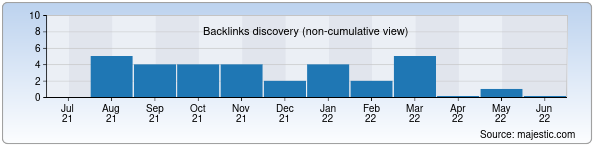 Referring Domains Discovery Chart from Majestic SEO for smnu.uz