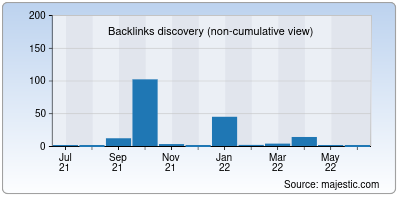 backlinks of smoothound.org