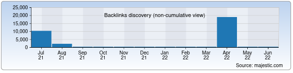 Referring Domains Discovery Chart from Majestic SEO for smsg.uz