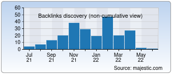Majestic Backlink History Chart for snc.in.ua