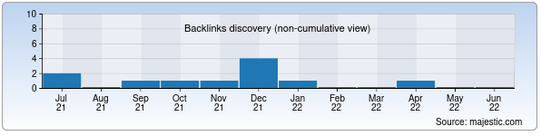 Referring Domains Discovery Chart from Majestic SEO for sofa.uz