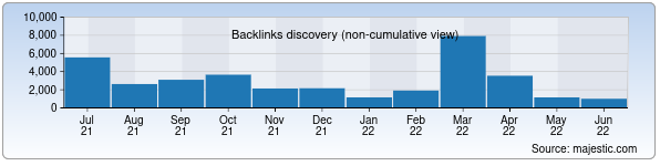 Referring Domains Discovery Chart from Majestic SEO for softline.uz