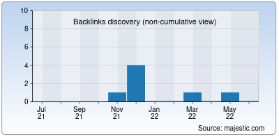 backlinks of softspace.in